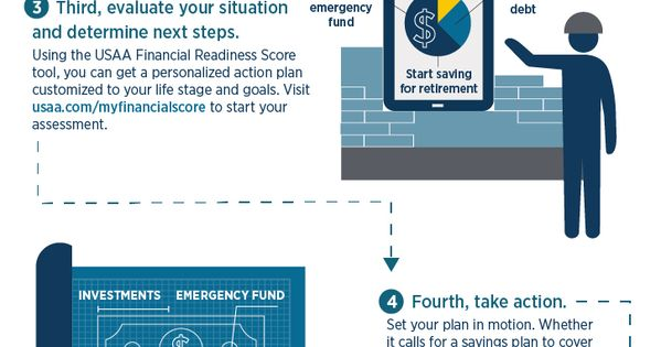 5 Step Financial Plan Infographic Usaa Financial Planning Infographic How To Plan