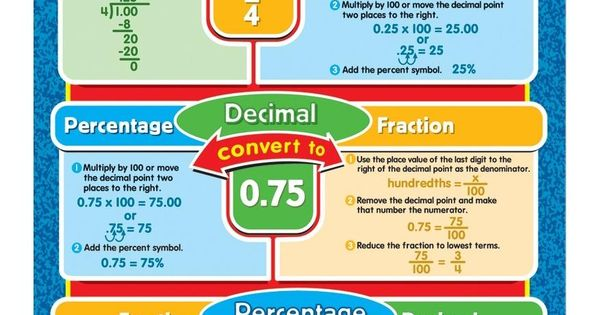 decimals to fractions Fraction to decimal conversion tables important note: any span of numbers that is underlined signifies that those numbes are repeated for example, 009 signifies 0.