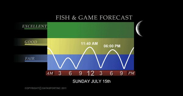 Arkansas game and fish forecast fish and game forecast for Wsbtv fish and game