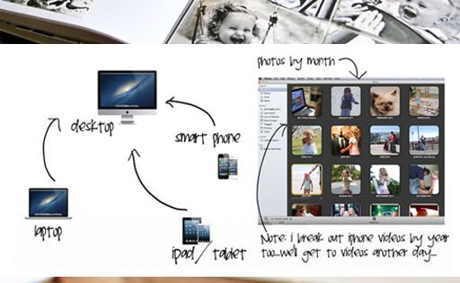Fabulous! ~ How to Organize, Print and Backup YEARS Worth of Photos