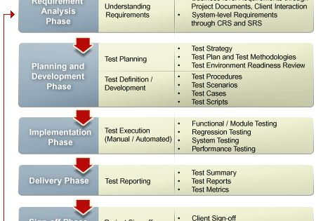 Test Models And Planning  Test Planning And Complete Control Over