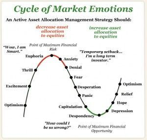 Stock Option Trading Course Stock Market Understanding The
