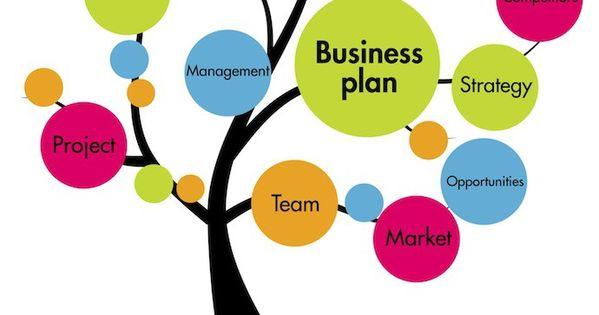 10 خطوات لتنفيذ خطة عمل مشروع إحترافية Startup Business Plan