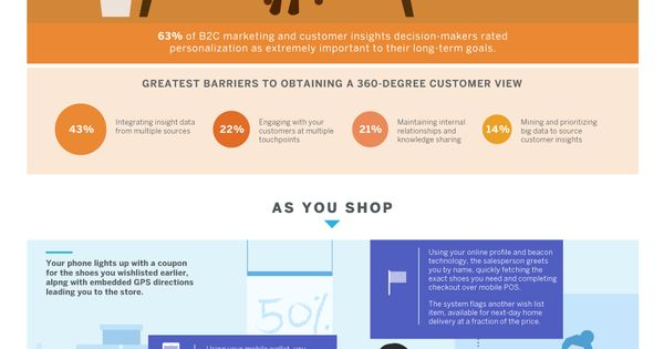 A Day in the Life of the Truly Connected Consumer #infographic