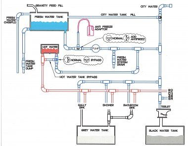 Jayco Wiring Diagram Caravan Bookingritzcarlton Info Off Grid Solar Power Off Grid Solar Solar Panel System
