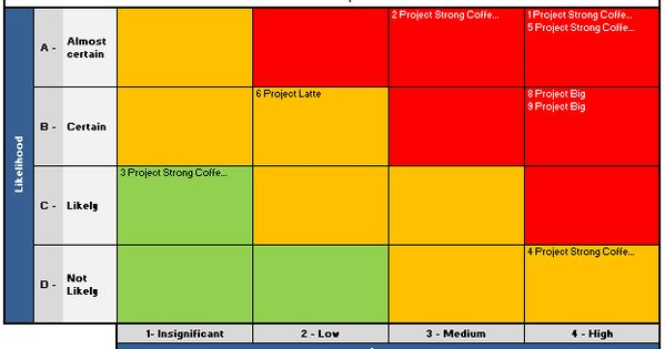 Excel Risk Map Analysis Chart How To Structure Data Using