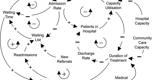 Causal Loop Diagram Healthcare Delivery Systems