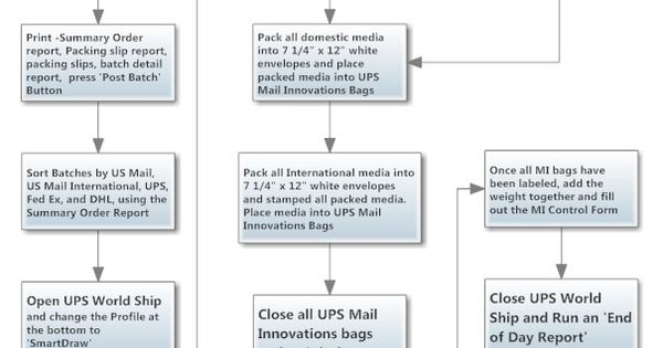 Shipping Process Flowchart mapping process Pinterest - packing slip form