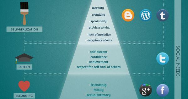 La Piramide de Maslow y su relación con los Social Media infographic