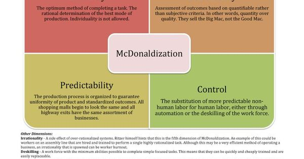 an analysis of the book mcdonaldization written by george ritzer Written by one of the foremost authorities in the world on sociological theory and a junior colleague classical sociological theory george ritzer, jeffrey stepnisky limited preview - 2017 ritzer is also the editor of mcdonaldization.