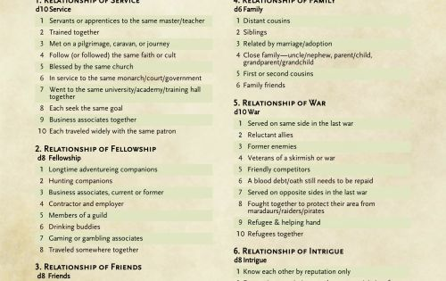 Dnd 5e Homebrew Party Connections By Freewolf Rpg