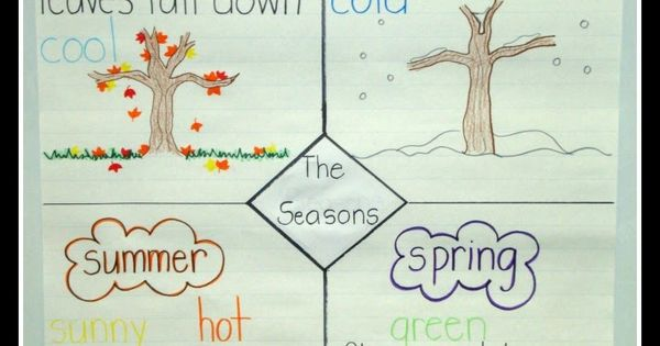 The Four Seasons Anchor Chart @Anna Totten Totten Cobb