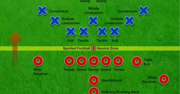 American Football Defensive Positions And Responsibilities Football Positions American Football Rules American Football