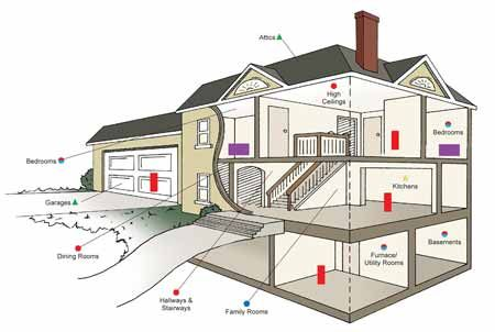 Carbon Monoxide Detector Placement Where To Place Co Alarms In