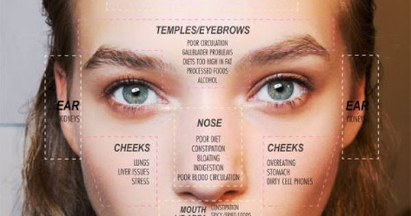 Face Mapping Your Acne: What Your Breakouts May Be ...