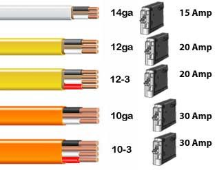 Color Code For Residential Wire How To Match Wire Size And Circuit Breaker Home Electrical Wiring Diy Electrical Residential Wiring