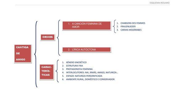 Esquema Cantiga De Amigo Abc Chart Bar Chart