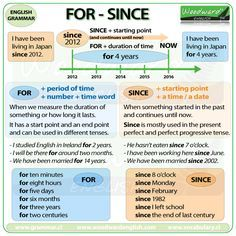 I Have Just Created A New Chart About The Difference Between For And Since In English More Details Abou English Grammar English Grammar Rules Woodward English