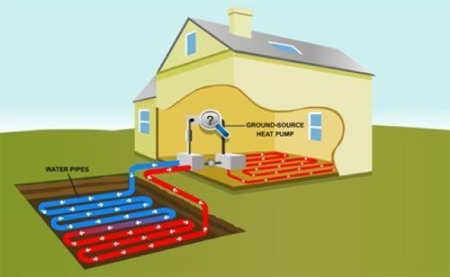 For Sustainable Heating And Cooling Ground Source Heat Pump