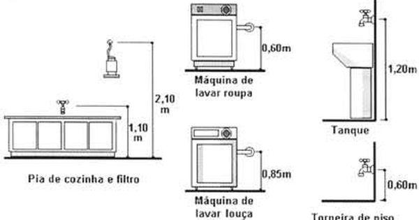 Resultado De Imagem Para Altura De Canos Instalacao Hidraulica