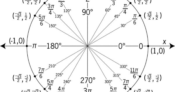 angles and radians of a unit circle worksheet unit circle labeled with special angles and. Black Bedroom Furniture Sets. Home Design Ideas