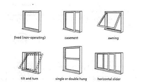 Amazing Of Types Windows For House Ideas With