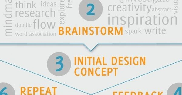 the design process infographic | Design Deeper.