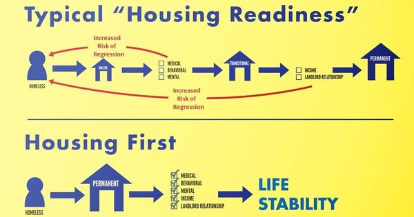 Housing First A Model To Eradicate Homelessness Asserts That Homelessness Is A Housing Issue That All Barriers Can Be Be Being A Landlord Education Behavior