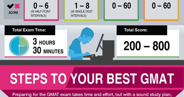 guide to gmat prep exam