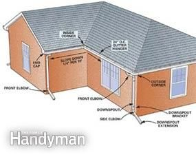 How To Install And Replace Gutters How To Install Gutters Gutters House Gutters