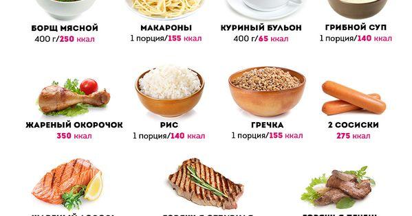 Диета таблица подсчета калорий