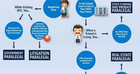 an overview of the paralegal profession and how to be one Just choose one of our job-winning designs and add our expert-written examples  you'll have a flawless professional resume  a good legal resume shows that.