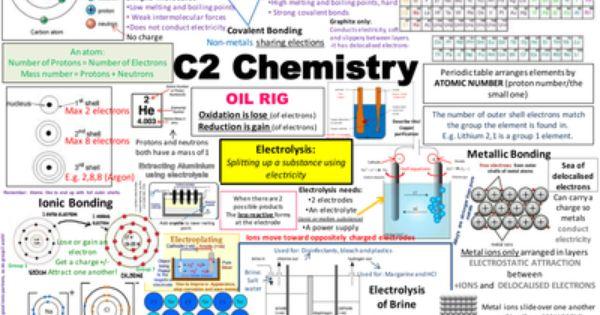 C2 Chemistry Revision poster.ppt | Revision | Pinterest | Risorse ...