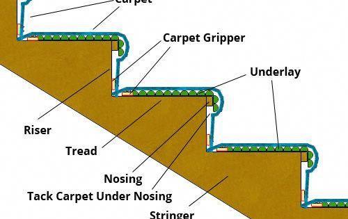 Carpet Runner Rods For Stairs Carpetrunnersukreviews Key 3981108150 Carpet Stairs How To Lay Carpet Carpet Fitting