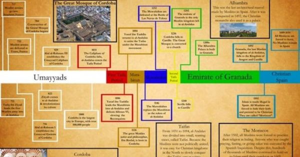check out lost islamic historys timeline poster of the
