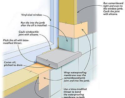 Images of bathroom windows - Waterproofing A Window In A Tiled Shower Bathroom Window