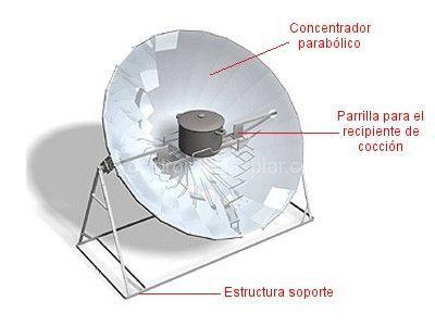 Parabolica Funcionamiento Temperatura Tipos Con Imagenes