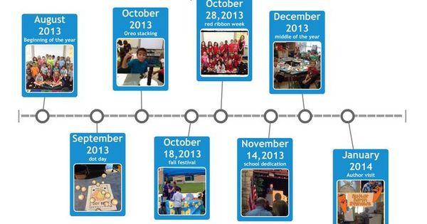 Timeline, Timeline app and App on Pinterest
