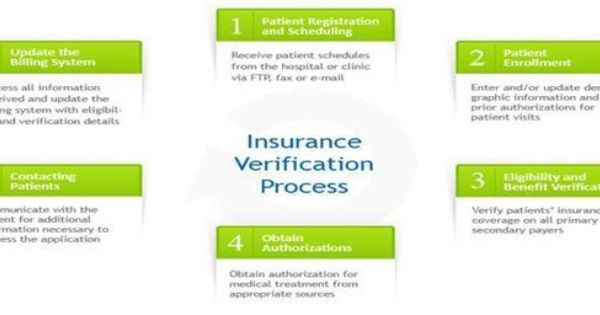 Health Insurance Issues Medical Billing Medical Coding Medical