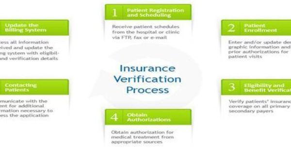 Health Insurance Issues Medical Billing Medical Coding Medical Billing Service