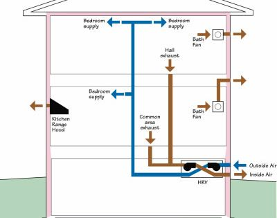 Fully Ducted Multi Point Hrv Or Erv Is Best Practice Local Exhaust Fans Are Still Required In Kitche Ventilation System House Ventilation Building Ventilation