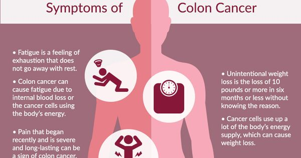 Colon Cancer Symptoms  Colon Cancer  Pinterest  Colon -1186