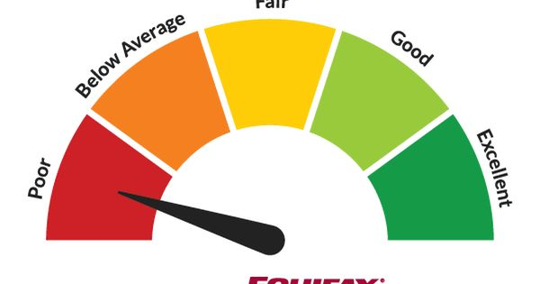 Get Your Credit Score For Free Credit Score Free Credit Score
