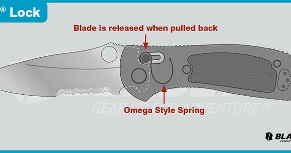 Knife Locking Mechanism Axis Инфографика Ножи