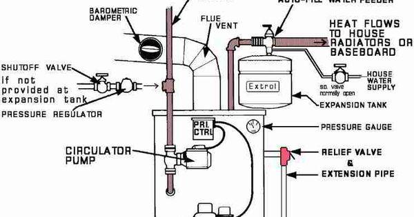 boiler diagram157