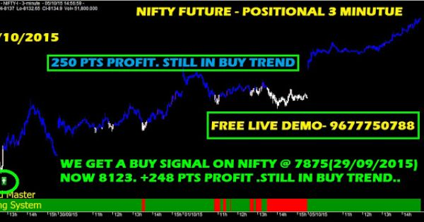 Option Trading And Writing Strategies Nifty Future Nifty 8200 Ce Positional Signal Update 05 10 2015 02 55 Pm Writing Strategies Option Trading Trading