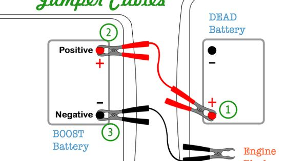Clear Easy Steps On How To Connect And Use Jumper Cables On Your Own To Jump Start A Dead Battery Printable Pdf Jumper Cables Pinnable Images Jump Start Car