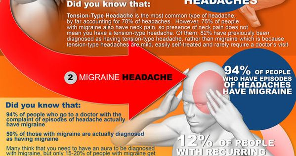 Headache Chart - This is My Life - Migraine Headaches & Cluster