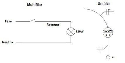 Instalacao Com Diagrama Multifilar Simples Projetos Eletricos