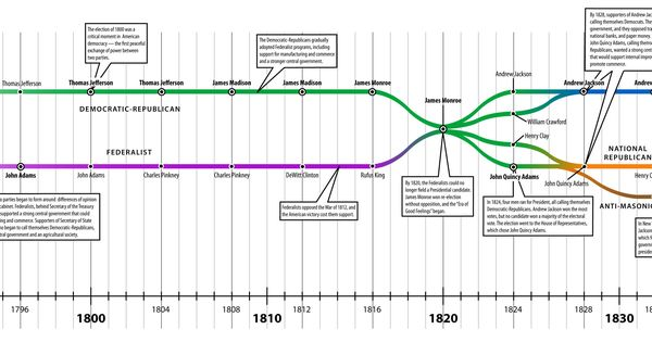 a history of political parties in the united states The united states political parties work to influence government policies and to  introduce new laws to the constitution and to make amendments to existing laws .